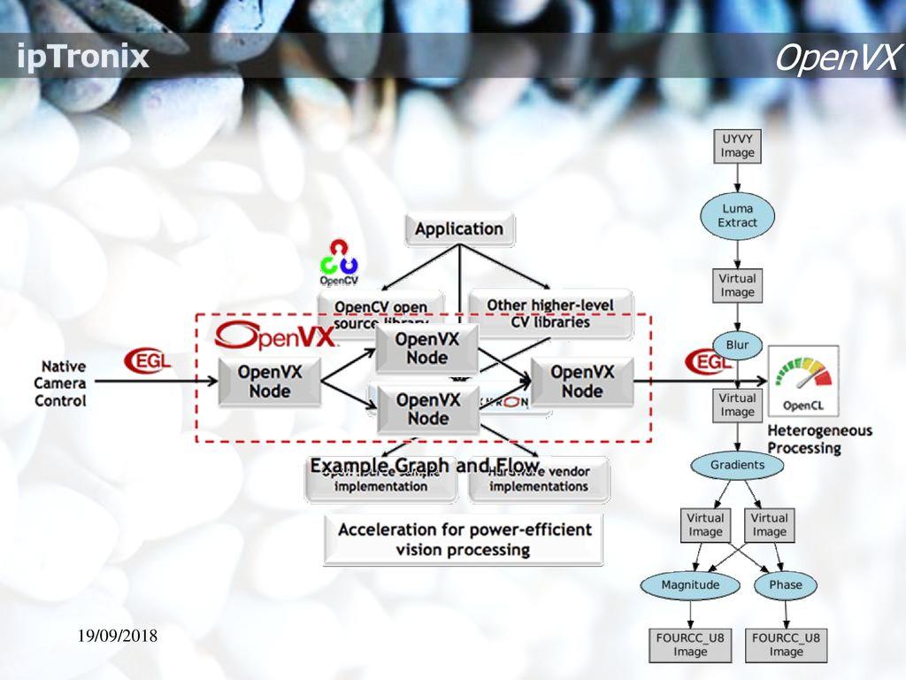 Embedded OpenCV Acceleration - ppt download