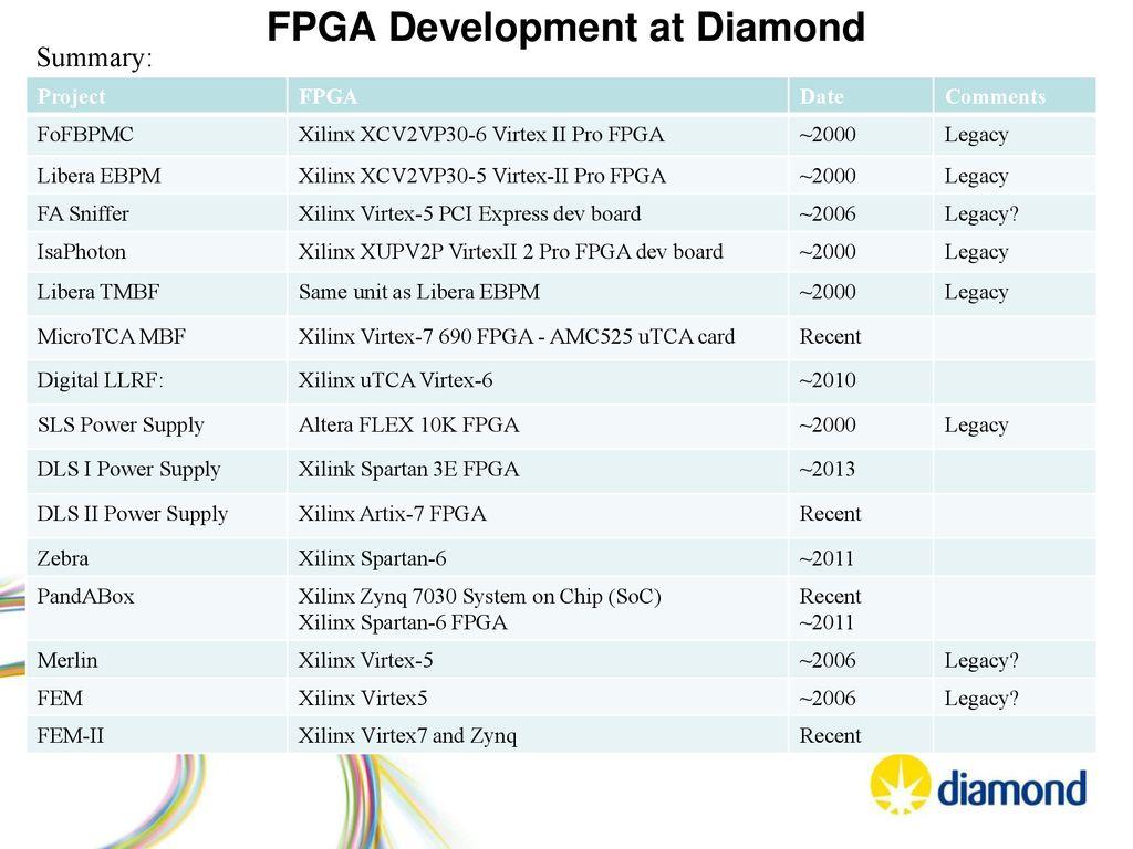 Diamond Light Source FPGA Development at Diamond - ppt download