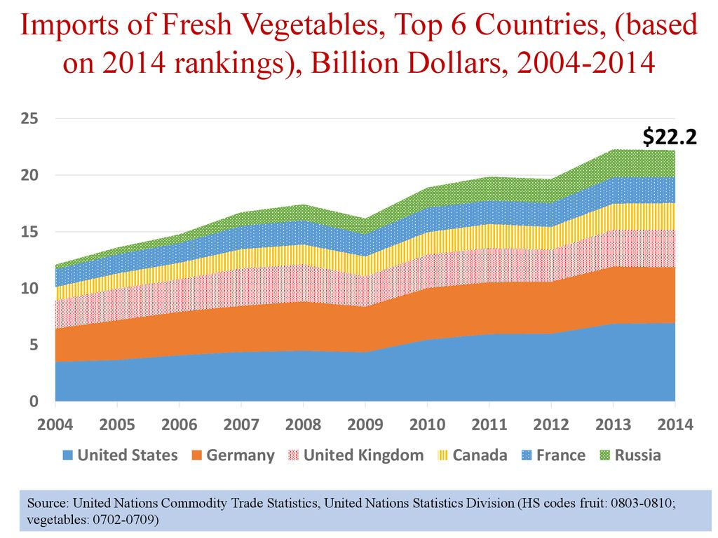 The Global Produce Industry –Trends and Implications for