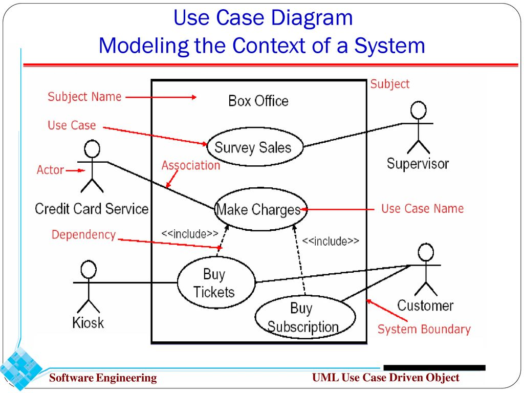 Software Engineering System Modeling Chapter 5 Part 1 Drdoaa Sami Systems Context Diagram Use Case The Of A