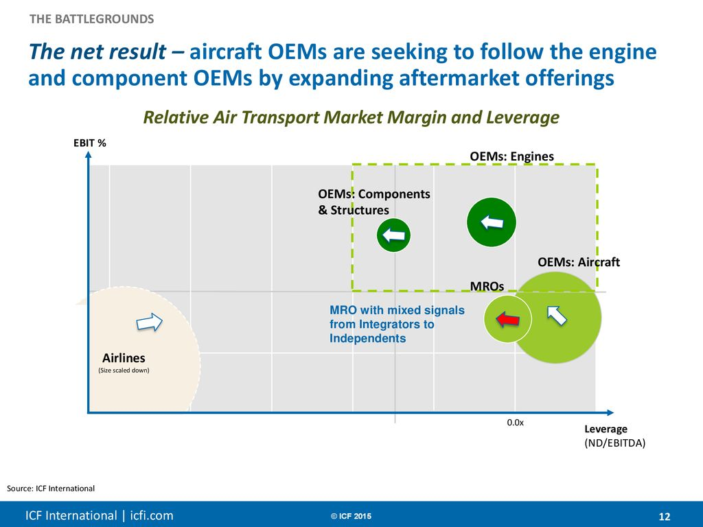 MRO Market Forecast & Key Battlegrounds - ppt download