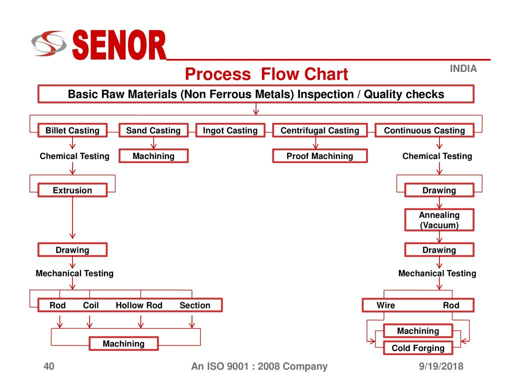 9 19 2018 Company Introduction Ppt Download Process Flow Diagram Raw Material Chart Basic Materials Non Ferrous Metals