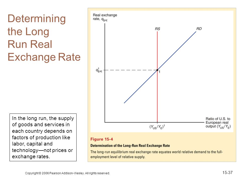 Determining The Long Run Real Exchange Rate