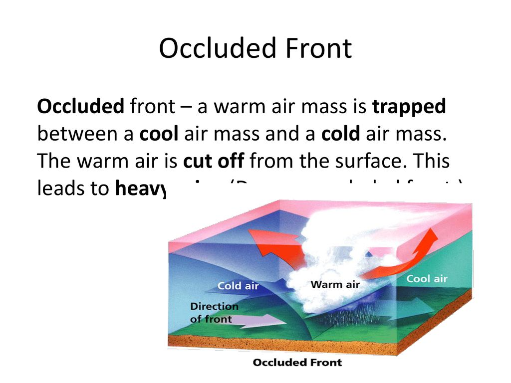 Occluded Front Description Topsimages