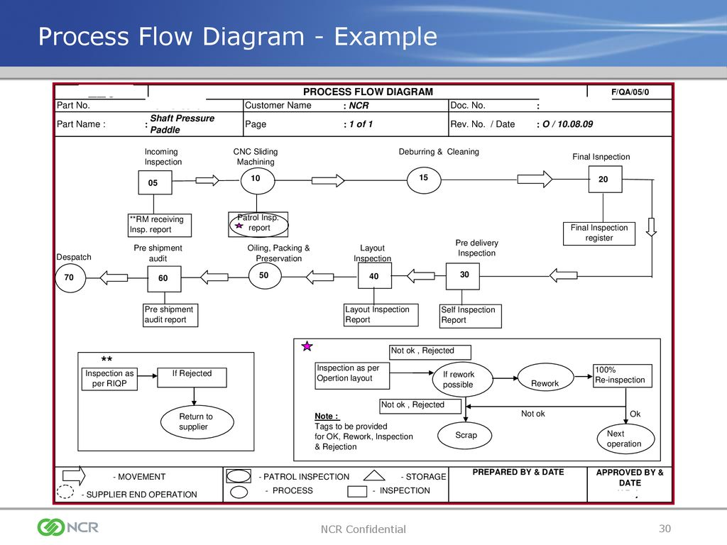 10 Process Flow Chart Template Free Sample Example Format 44 Wiring Diagram Templates Aiag Manufacturing Sequence
