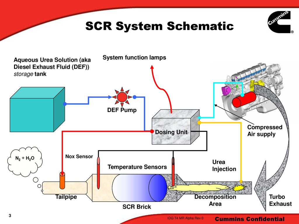 SCR Aftertreatment  - ppt download