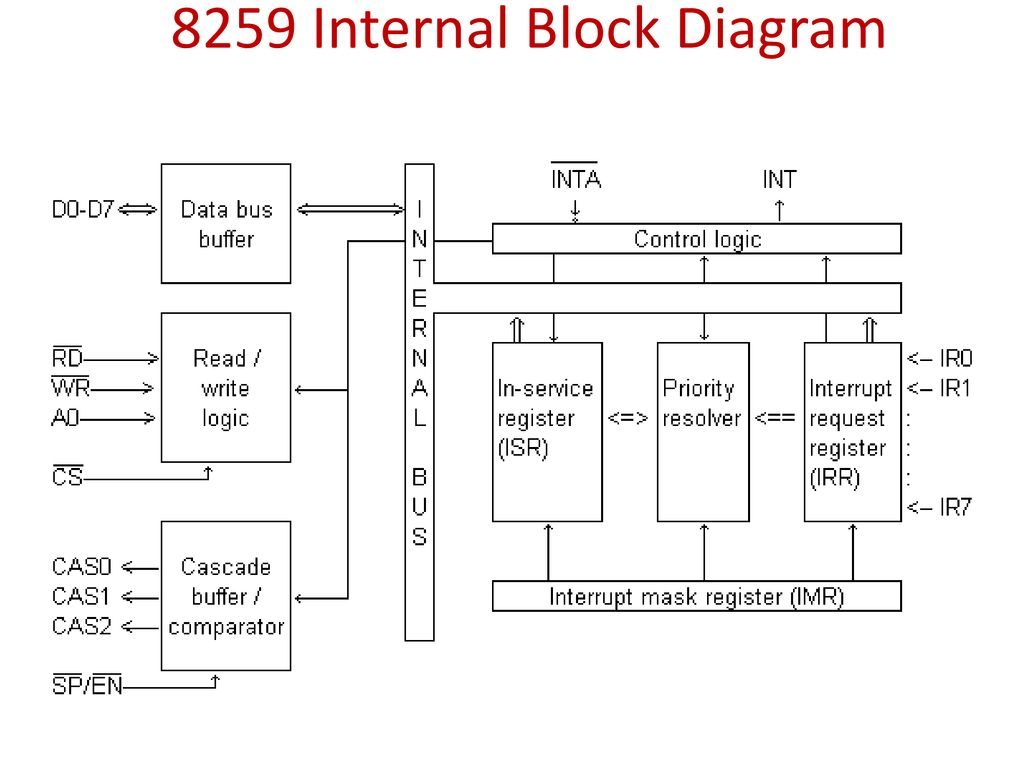 33 8259 Internal Block Diagram
