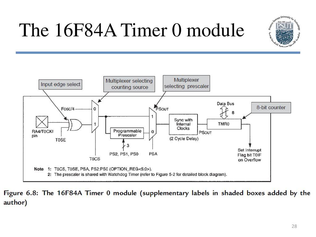 28 The 16F84A Timer 0 module