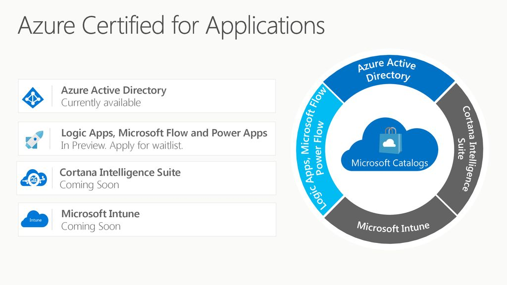 Microsoft Azure Certified - ppt download