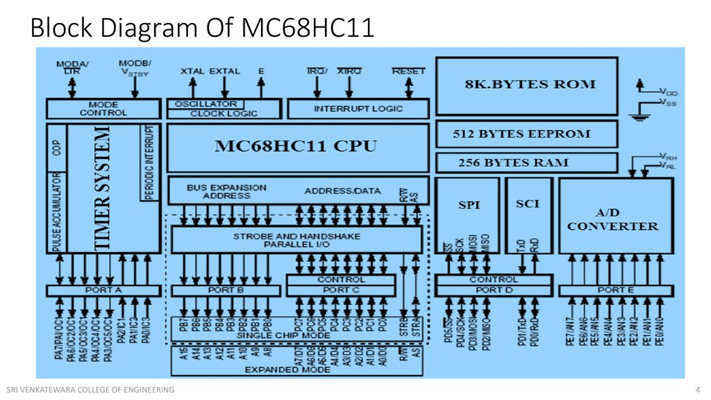 MOTOROLA 68HC11 MICROCONTROLLERS - ppt downloadSlidePlayer