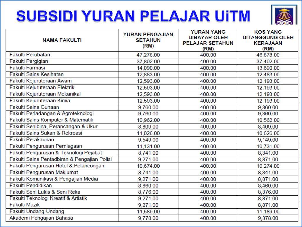 Pelaksanaan Sistem Penasihat Akademik Ppt Download