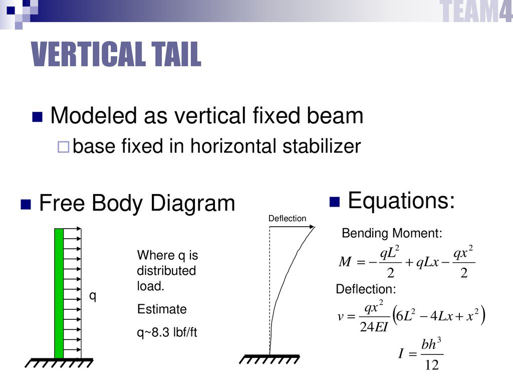 Structures Weights Pdr 2 Ppt Download Bending Moment Diagram Uniformly Distributed Load Vertical Tail Modeled As Fixed Beam Equations 6 Plotted And Deflection