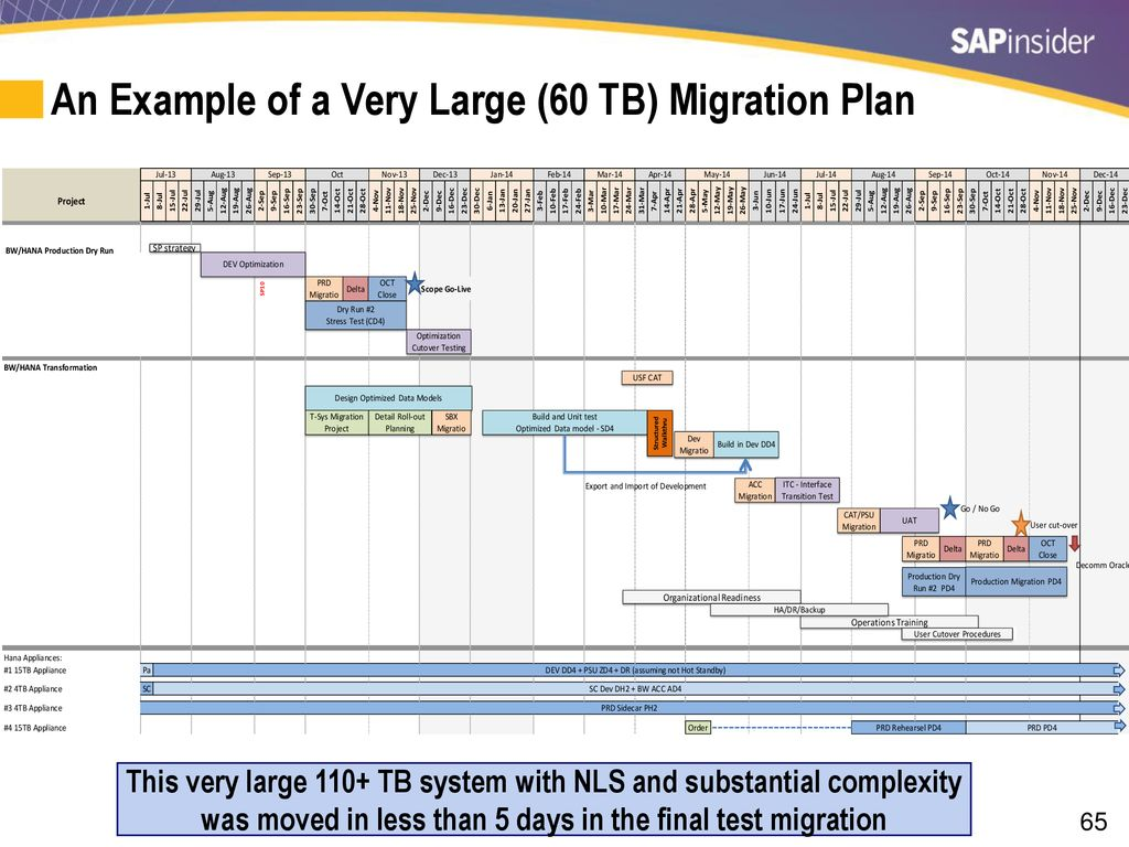 An Example Of A Very Large 60 TB Migration Plan