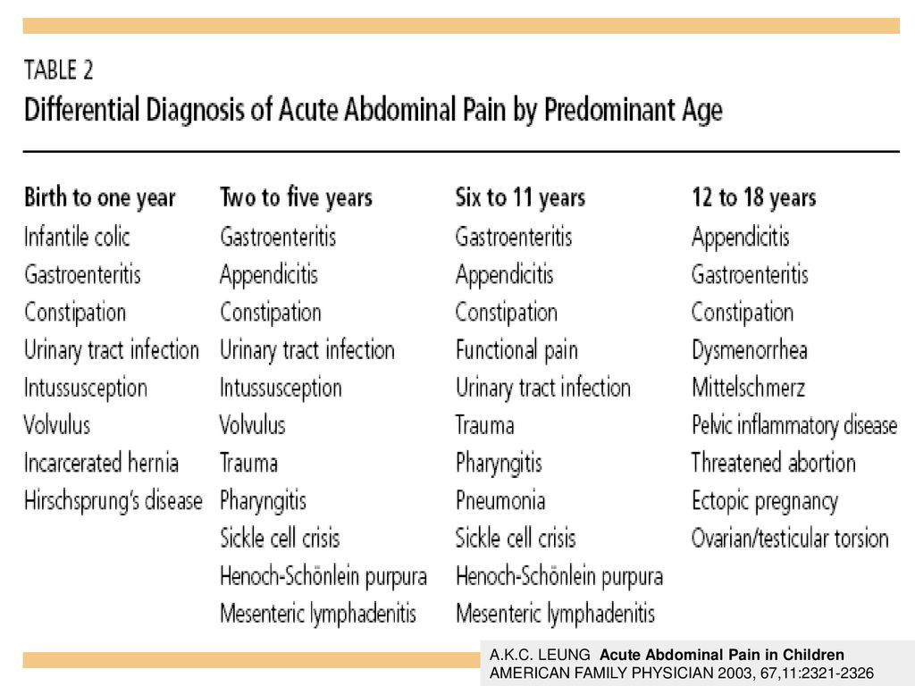 A.K.C. LEUNG Acute Abdominal Pain in Children AMERICAN FAMILY PHYSICIAN 2003, 67,11: