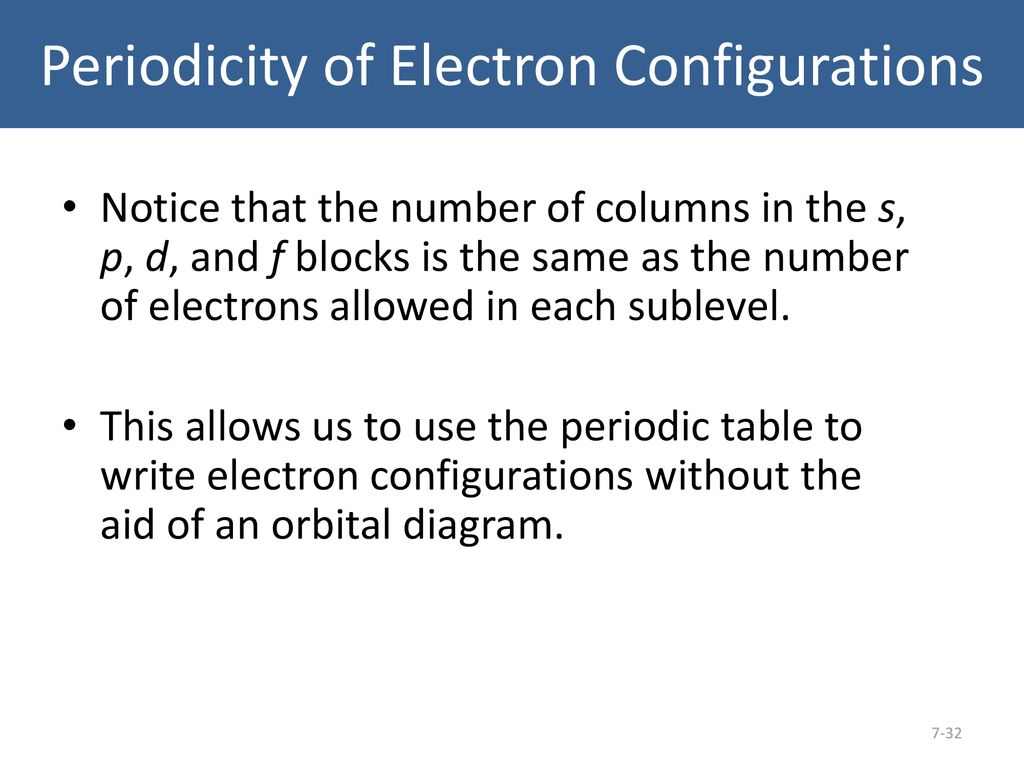 Electron Structure Of The Atom Ppt Download F Block Orbital Diagram 32 Periodicity Configurations