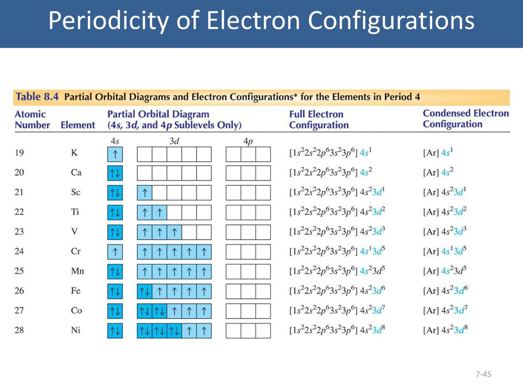 Electron Structure Of The Atom Ppt Download Atoms Diagrams Configurations Elements 45 Periodicity