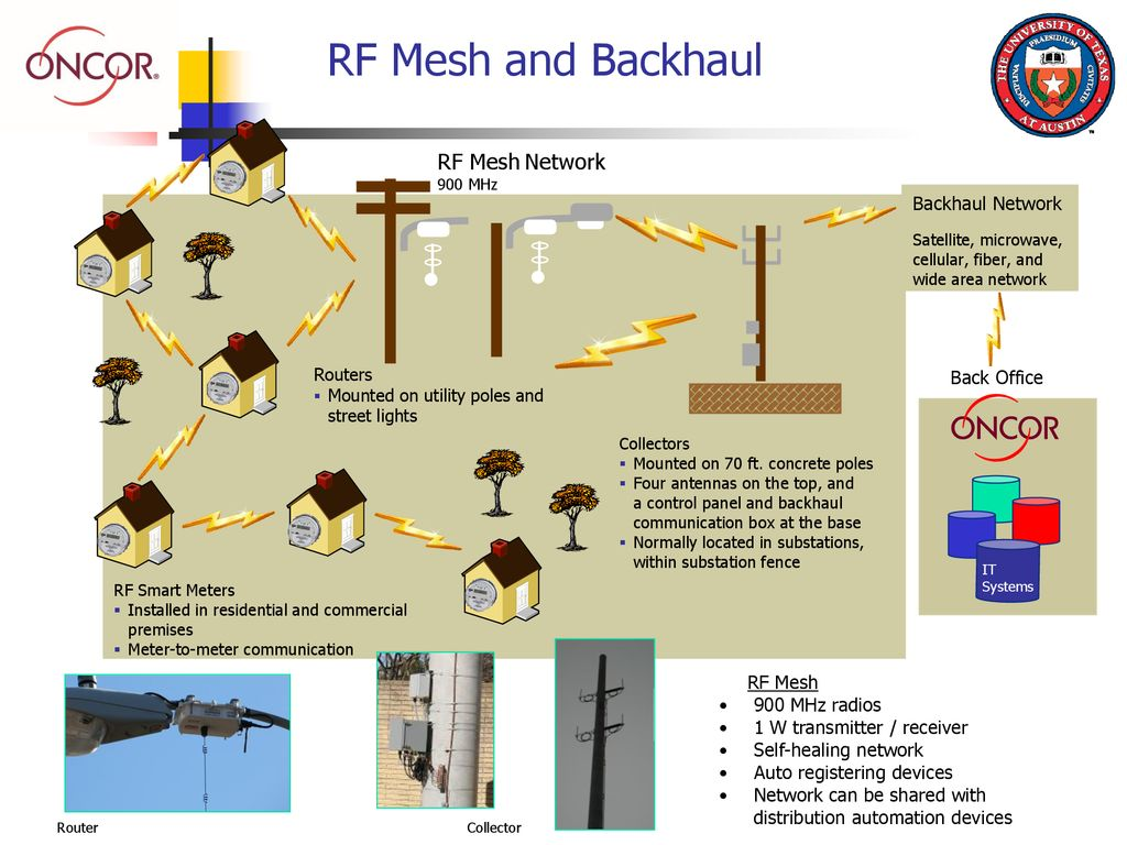 RF Mesh And Backhaul Network Back Office