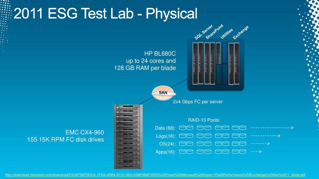 Virtualizing Microsoft Exchange Server with Hyper-V - ppt