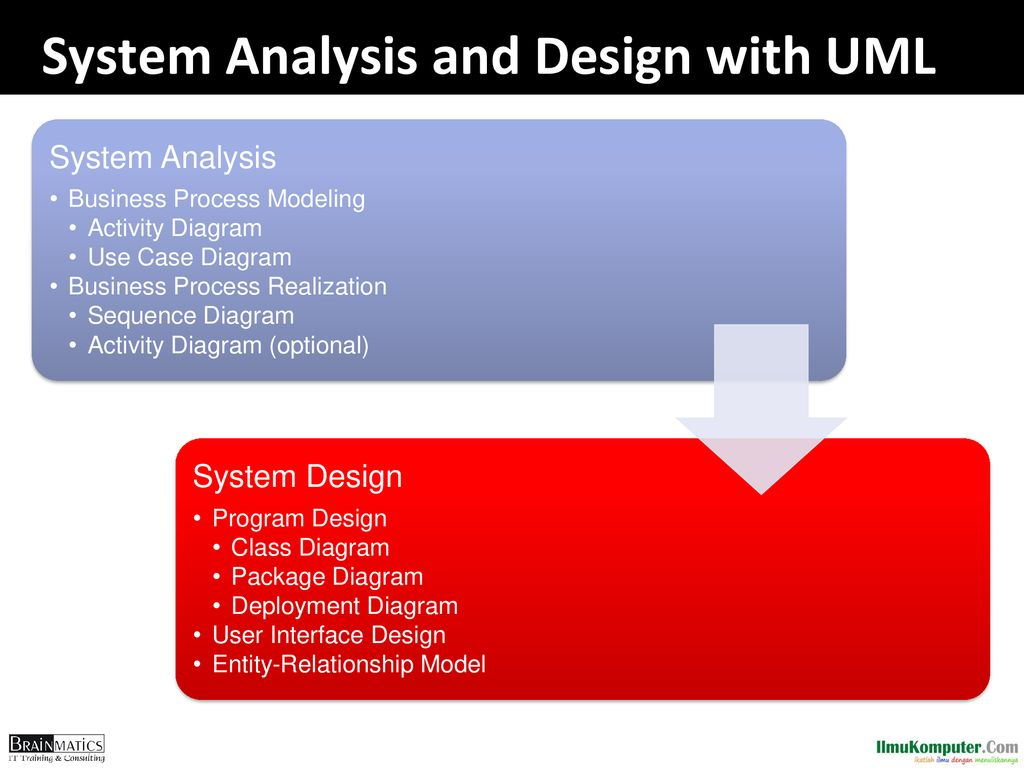 Systems Analysis And Design With Uml System Ppt Download How Do You Show Instantiation In A Sequence Diagram Stack