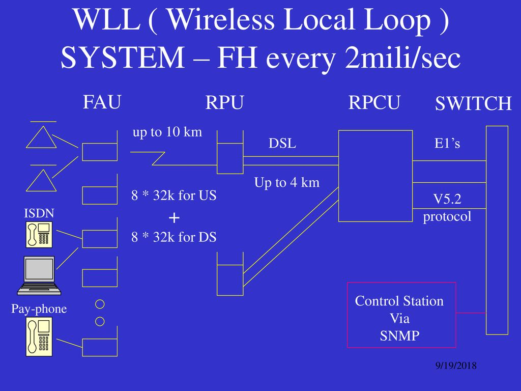 WLL ( Wireless Local Loop ) SYSTEM – FH every 2mili/sec