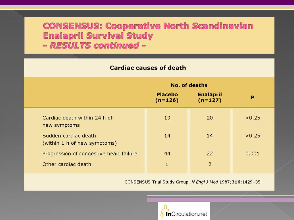 CONSENSUS: Cooperative North Scandinavian Enalapril Survival Study - RESULTS continued -