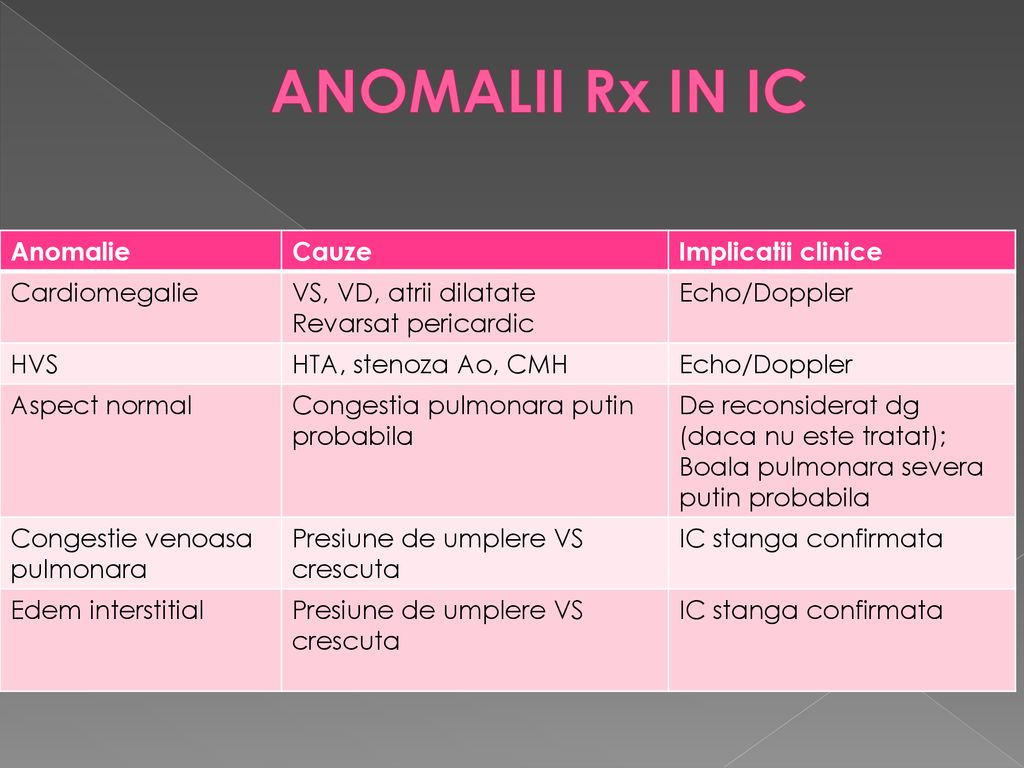 ANOMALII Rx IN IC Anomalie Cauze Implicatii clinice Cardiomegalie