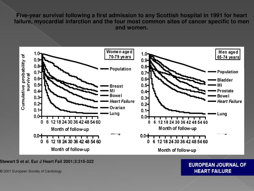 Five-year survival following a first admission to any Scottish hospital in 1991 for heart failure, myocardial infarction and the four most common sites of cancer specific to men and women.