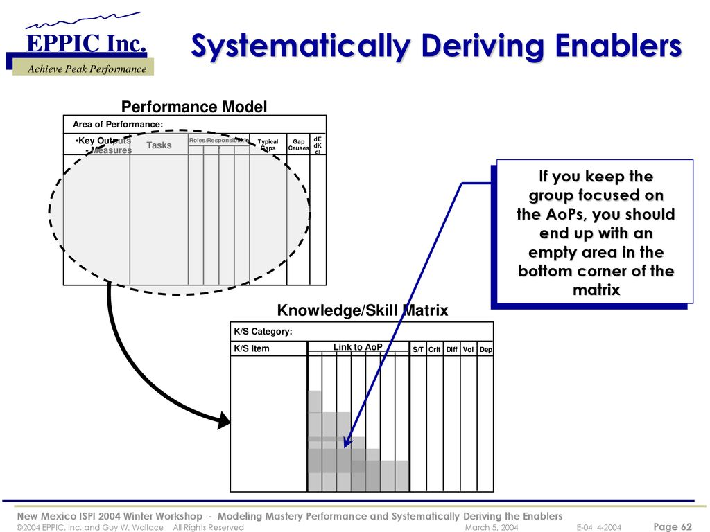 Modeling Mastery Performance and Systematically Deriving the