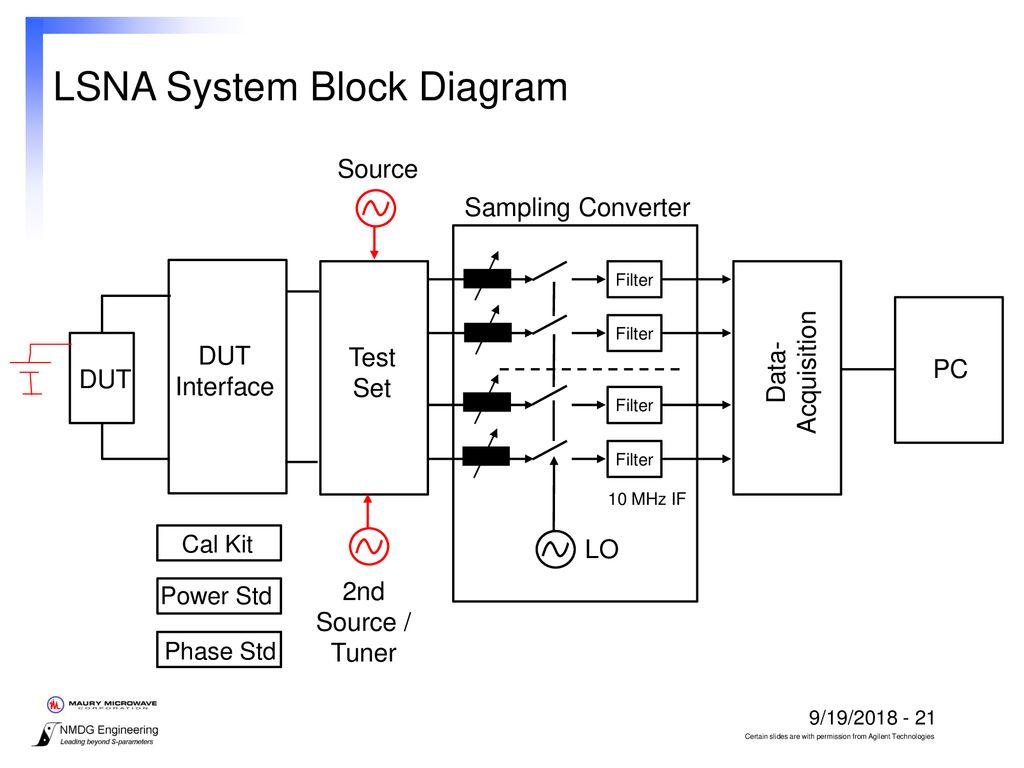 s parameter test set block diagram schematic diagram Diagram Parameter Oil Sefilter s parameter test set block diagram wiring diagram line process flow diagram s parameter test set