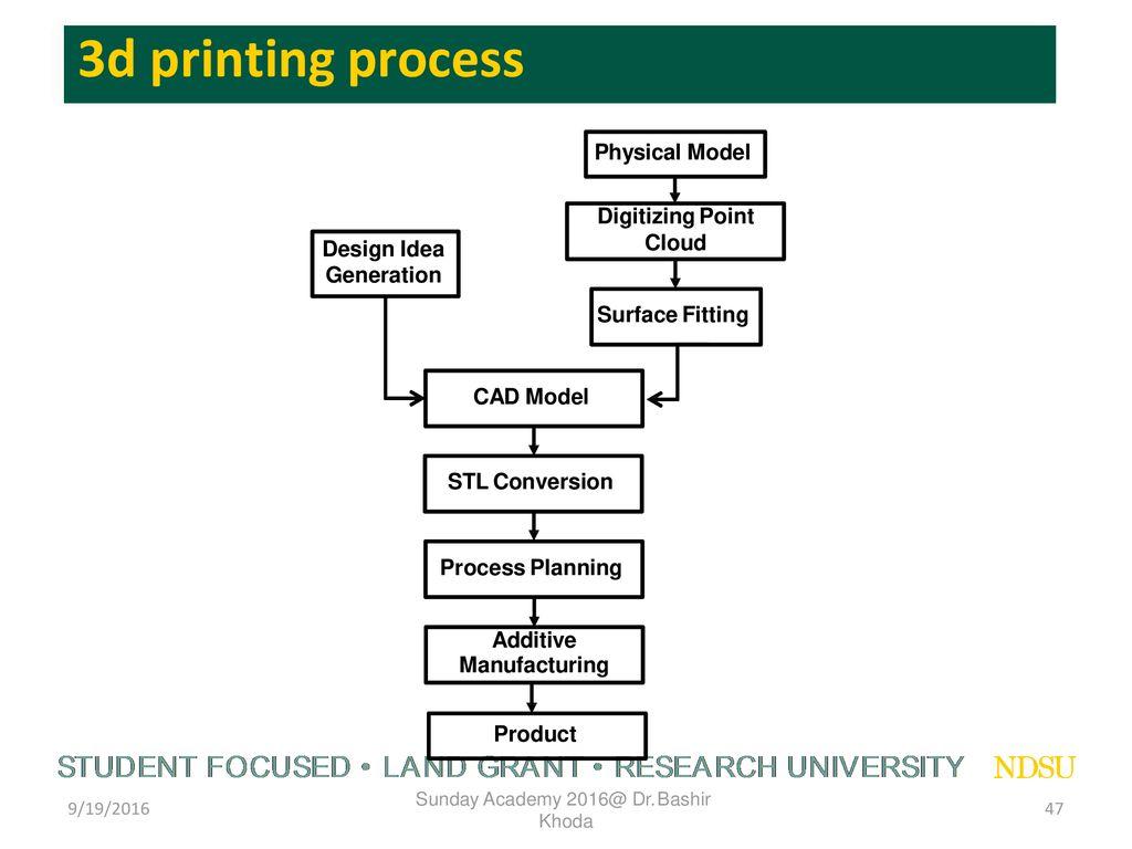 3D Printing: The Future Dr  Bashir Khoda Assistant Professor