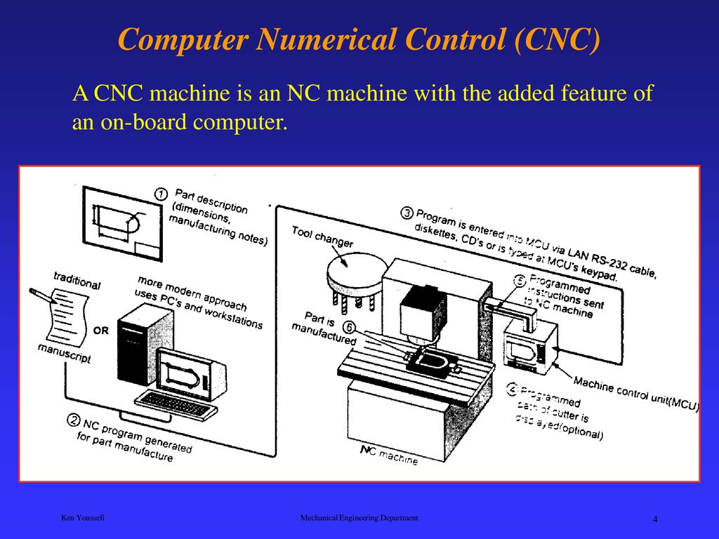 Computer Numerical Control CNC - ppt download
