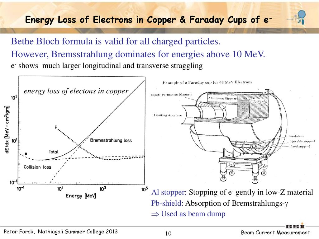 Measurement Of Beam Current Ppt Download Diagram And Formulas 10 Energy