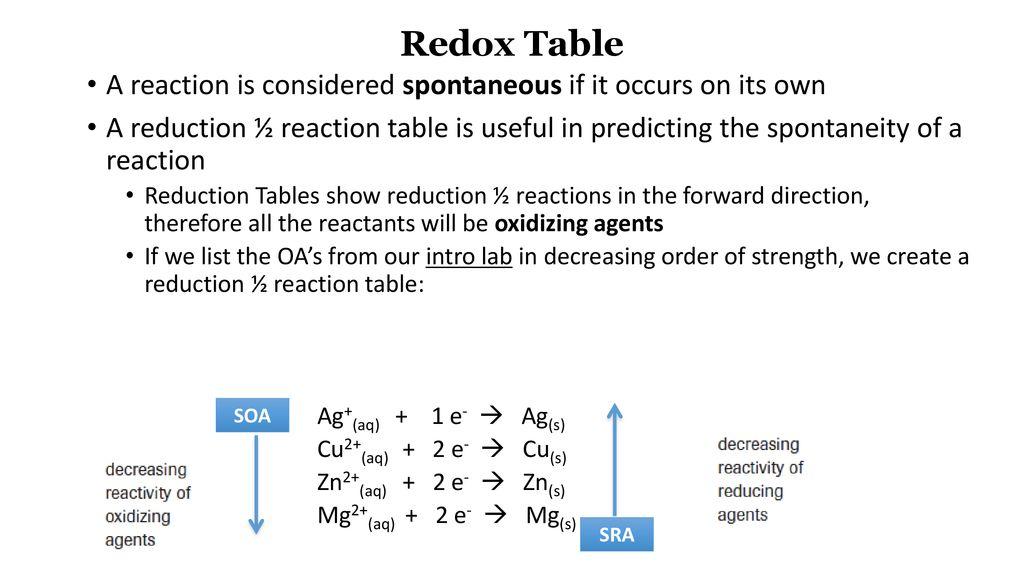Redox Chart Sayota