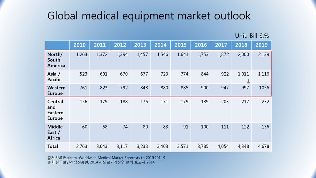 Korea Made Coronary Devices: Present and Future - ppt download