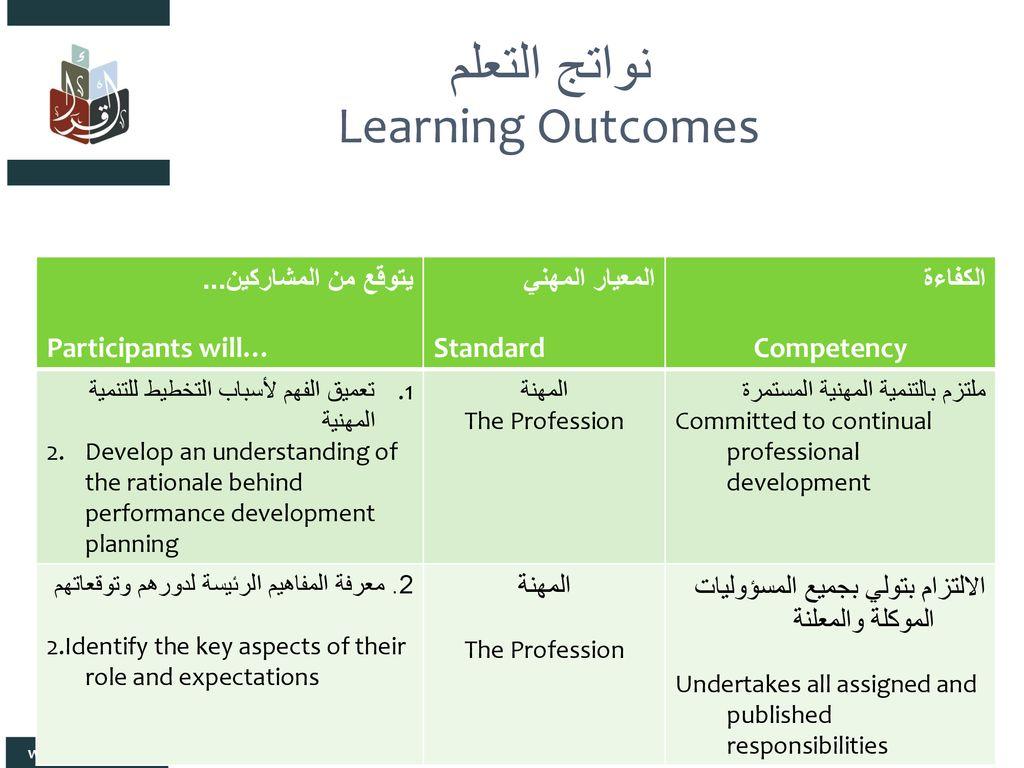 خطط التنمية المهنية للمعلمين Teacher Professional Development Plans Ppt Download