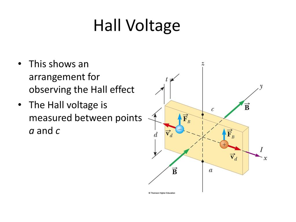 Hall Effect When A Current Carrying Conductor Is Placed In Diagram 3