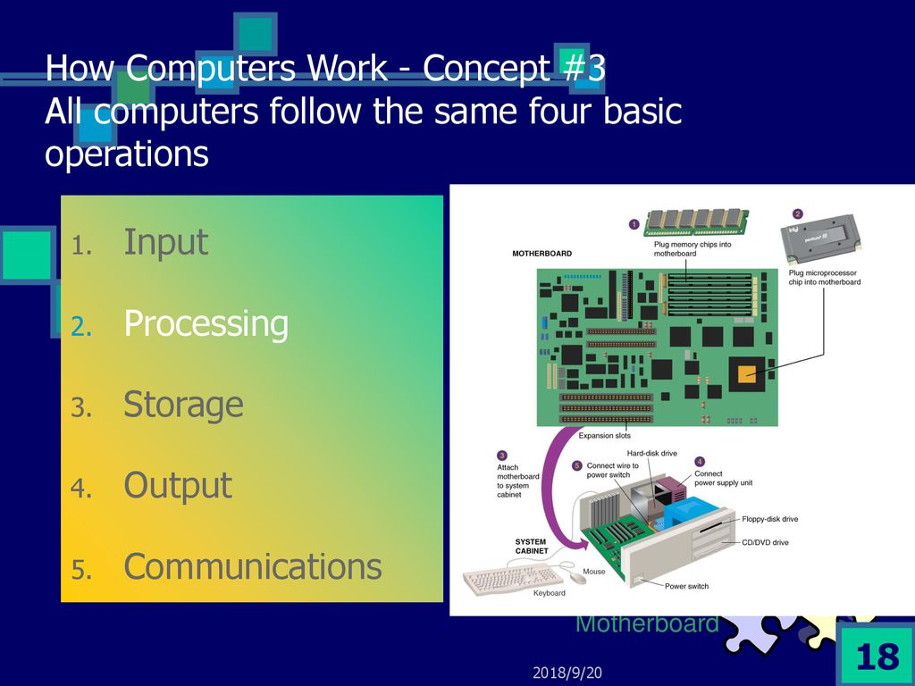Lecture 1 Pc Client Server Future It These Materials Are From Computer And Is The Main Circuit Board Everything Connects Directly How Computers Work Concept 3 All Follow Same Four Basic Operations