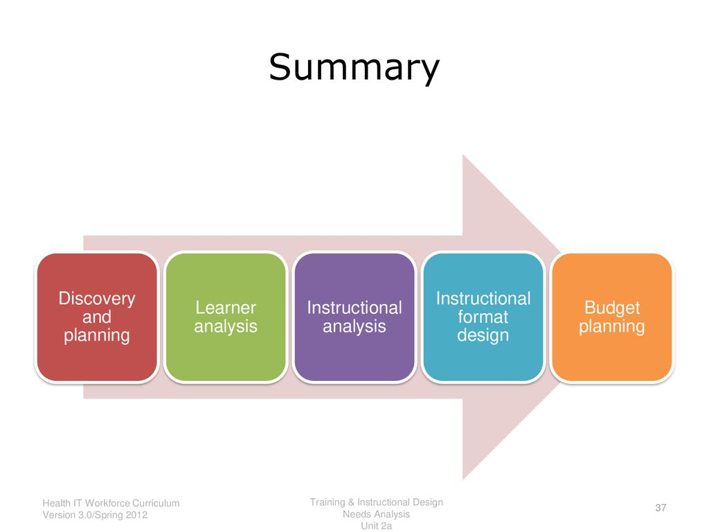 Summary Discovery And Planning Learner Analysis Instructional