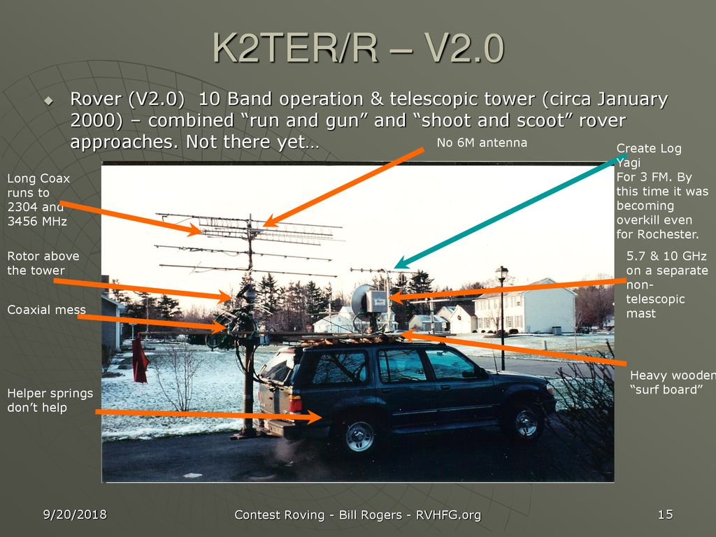 Vhf Contest Roving K2ter Ppt Download 2304 And 3456 Mhz Power Amplifiers 15