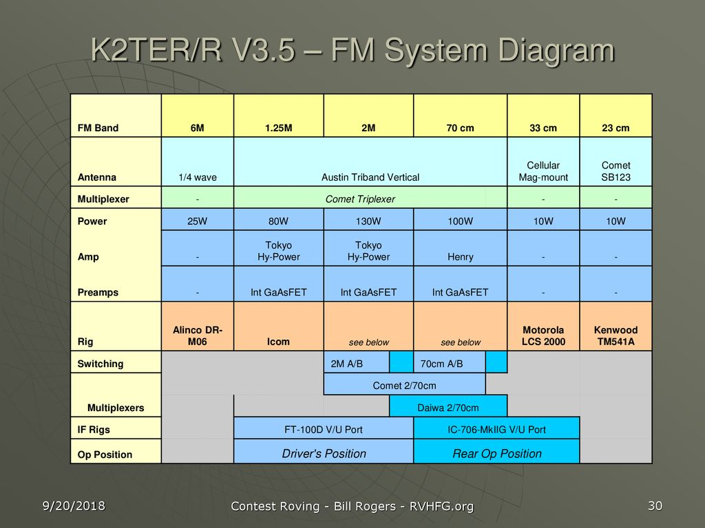 Vhf Contest Roving K2ter Ppt Download 2304 And 3456 Mhz Power Amplifiers 30 R