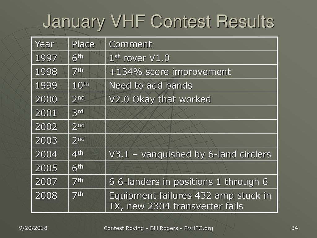 January VHF Contest Results