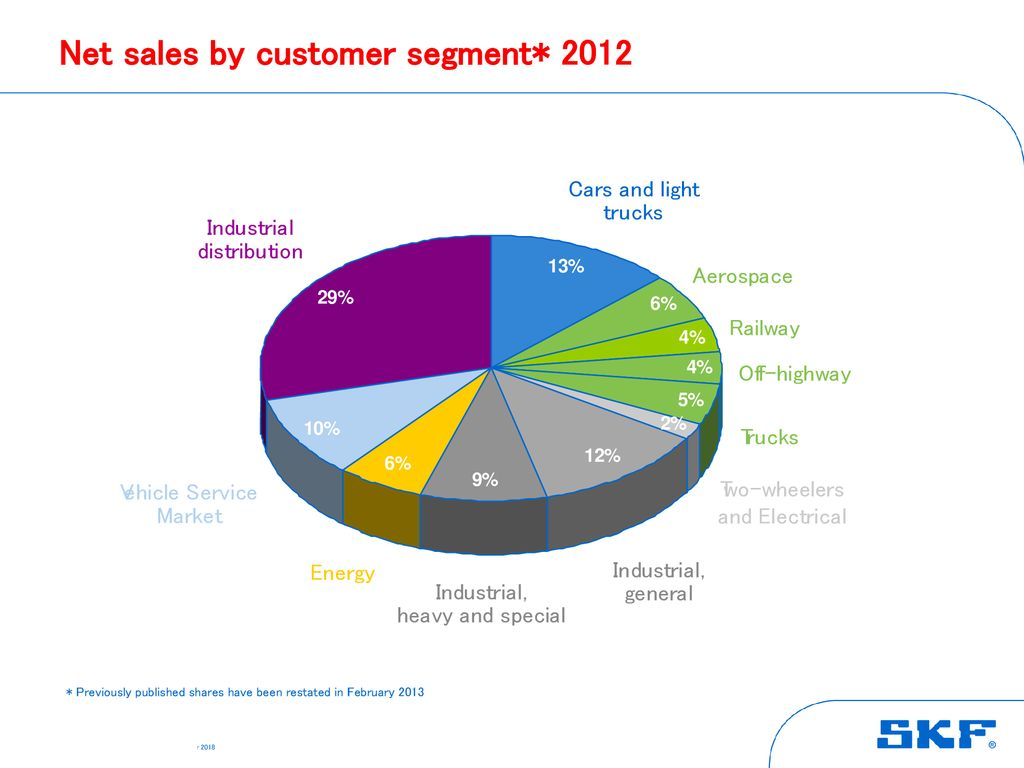 Skf Investor Relations January Ppt Download Wiring Diagram 3 Net