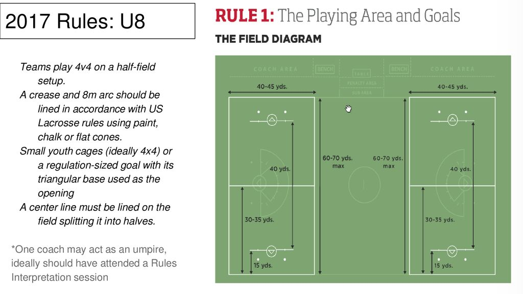 U8 Girls Lacrosse Field Diagram - Schematic Wiring Diagrams •