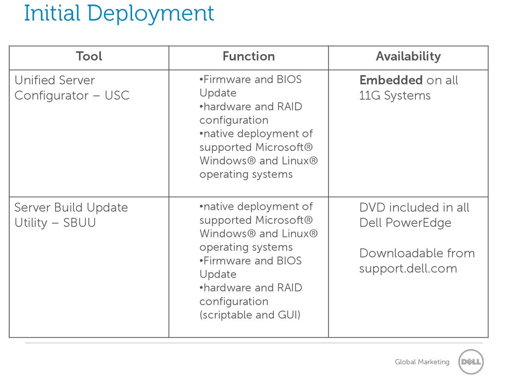 Dell PowerEdge Change Management Tools Frequently asked