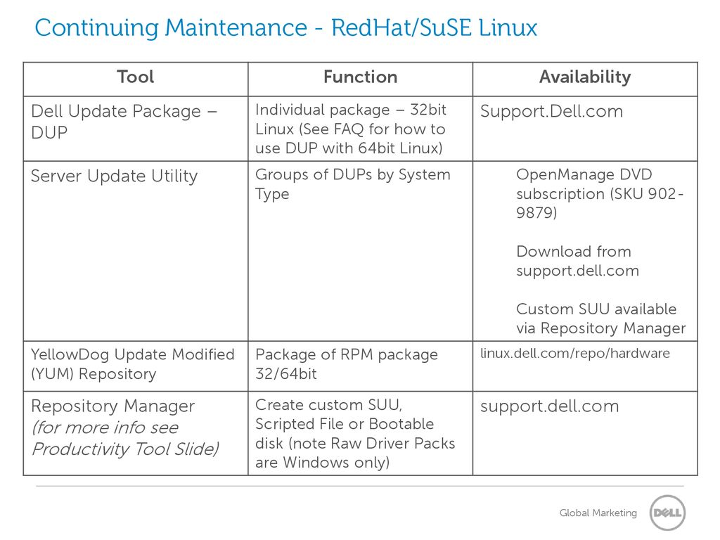 Dell PowerEdge Change Management Tools Frequently asked questions