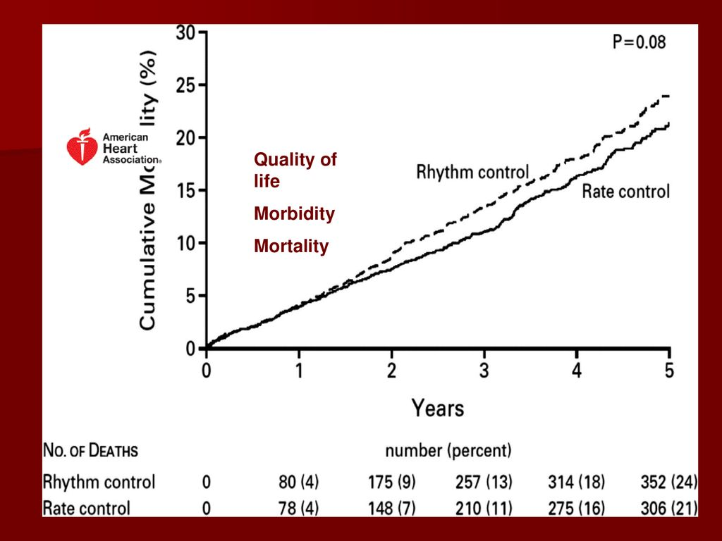 Quality of life Morbidity Mortality