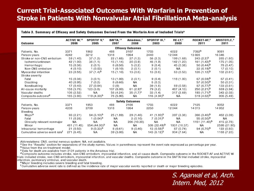 Current Trial-Associated Outcomes With Warfarin in Prevention of Stroke in Patients With Nonvalvular Atrial FibrillationA Meta-analysis