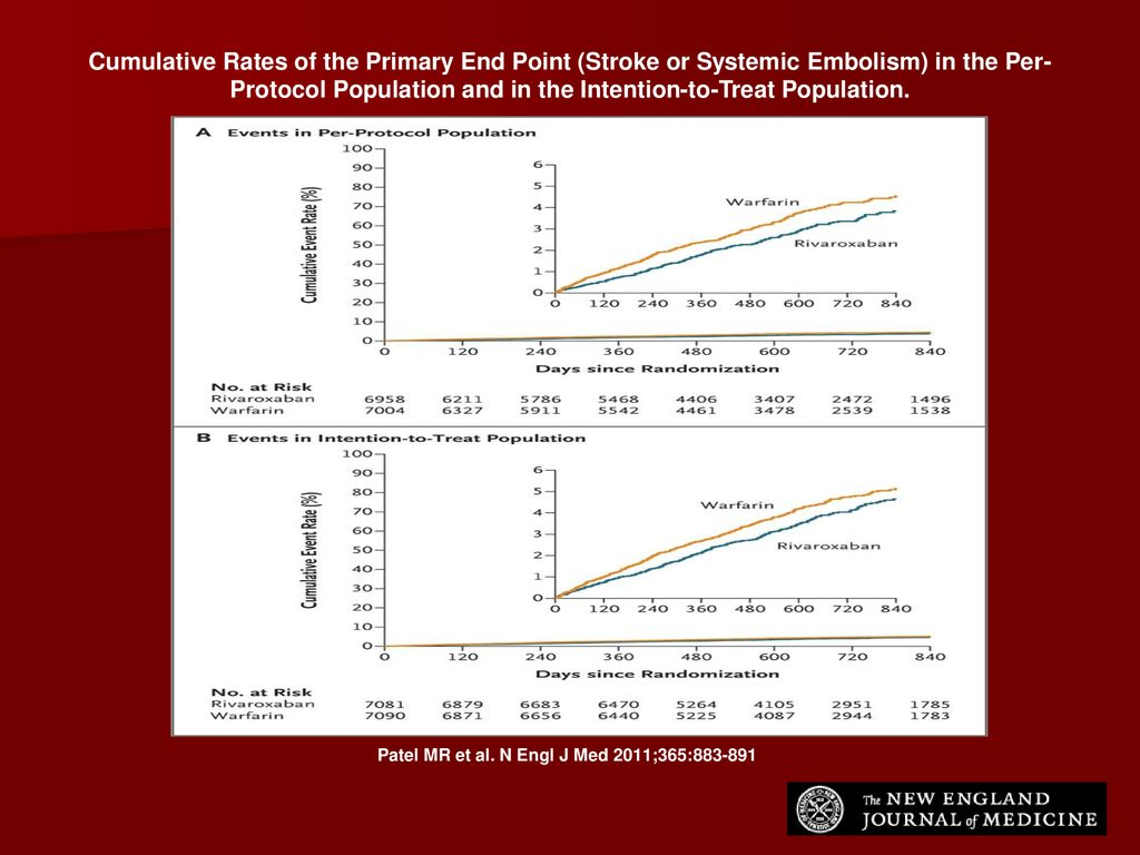 Cumulative Rates of the Primary End Point (Stroke or Systemic Embolism) in the Per-Protocol Population and in the Intention-to-Treat Population.