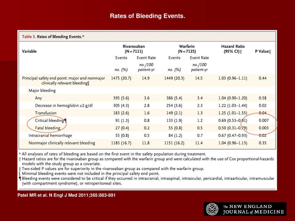 Rates of Bleeding Events.
