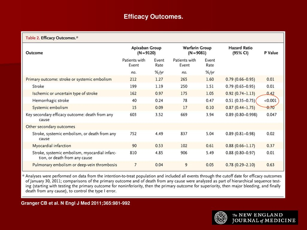 Efficacy Outcomes. Table 2 Efficacy Outcomes.